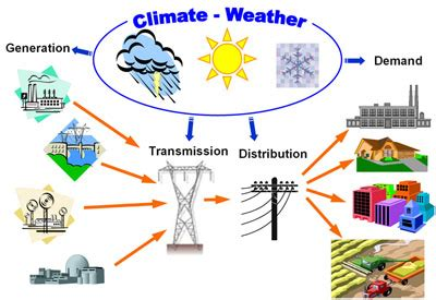 changes in cloud distribution explain some weather does climate change affect biotic and abiotic factors
