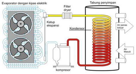Jenis Dan Water Heater jenis water heater pemanas air yang biasa dipakai pada