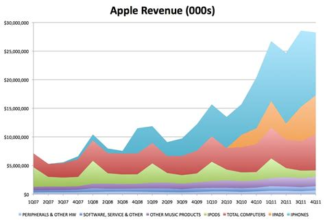 apple revenue trouble at apple assessing the key concerns business