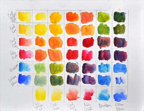 why a color chart and color wheel are a must for painters
