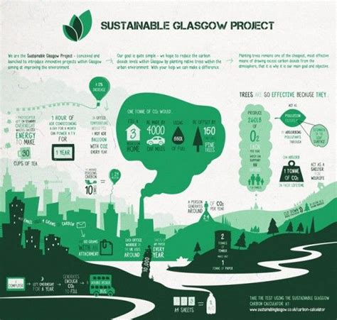 design management glasgow project urban forest infographic shows how trees