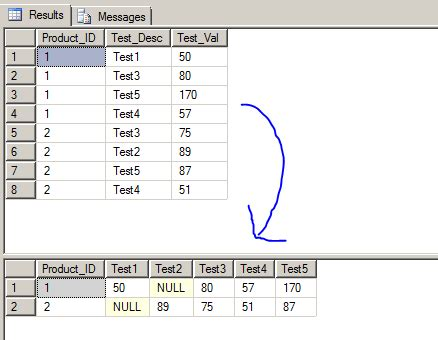 sql pivot query tutorial tsql create table tentackle tutorial mapping
