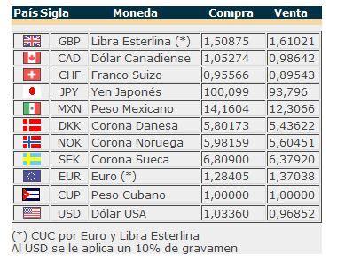 banco de cuba cambio change cuban currency