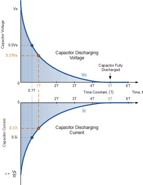 capacitor calculate discharge time rc discharging circuit tutorial rc time constant