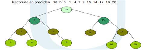 arbol binario preorden 193 rboles binarios estructuras de datos