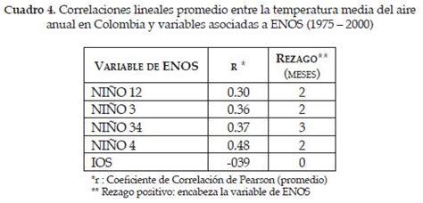 oscilacion temperatura corporal incidencia de el ni 241 o oscilaci 243 n del sur en la
