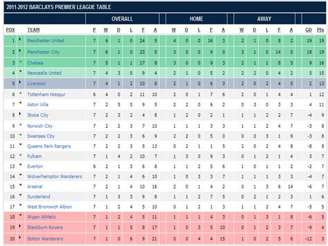 epl table week 7 my world in pictures words barclay premier league 2011