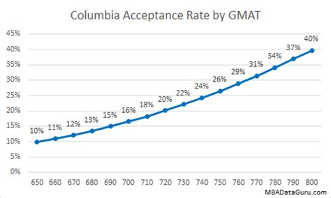 Columbia Mba Gmat Score by Columbia Mba Acceptance Rate Analysis Mba Data Guru