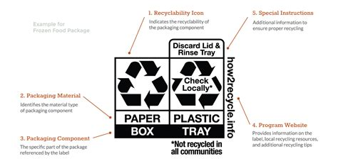 Recycled Labels To Combat Junk Mail by How To Use The How2recycle Label Environmental Claims On
