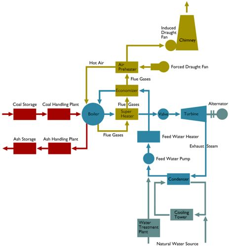 power plant schematic diagram thermal power plant circuit diagram wiring diagram with