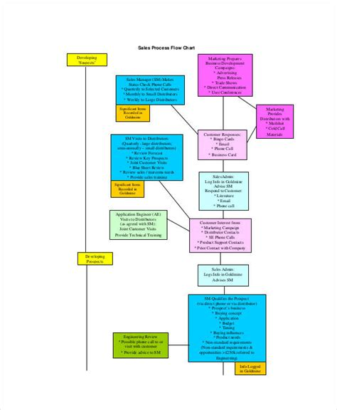 and development process flowchart and development process flowchart create a