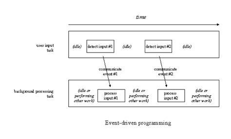 parallel pattern matching algorithm asynchronouscomposition design pattern