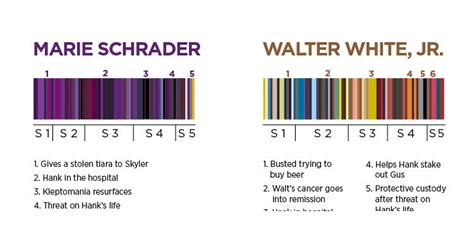 an epic timeline of wardrobe colors in quot breaking bad quot co