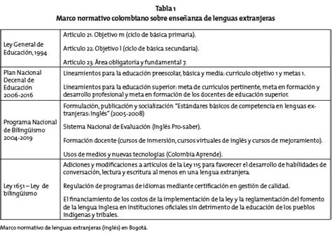 Diseño Curricular Por Competencias Colombia Aprende Bilingual Bogot 225 Tension Between Policy Curriculum And Actual Conditions In The Schools