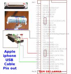 gsm hardarwe images softwares ringtone apple iphone usb cable pin out