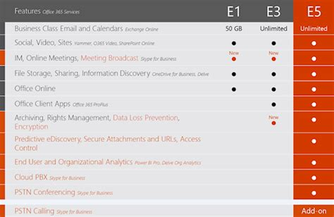 Office 365 E5 Coming Soon Microsoft S Office 365 E5 Plan Wainhouse
