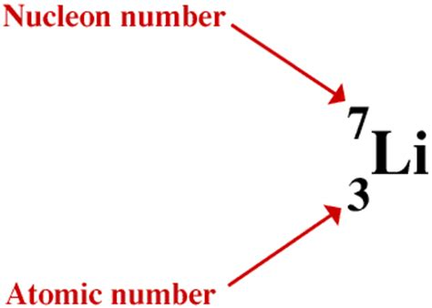 proton number and nucleon number atomic symbol