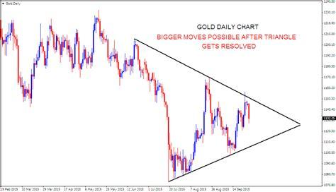 triangle pattern stock chart stock market chart analysis gold daily triangle pattern