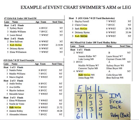 track meet relay card template swim team lifestyle get ready for the meet marking