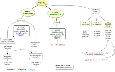 con il complemento oggetto interno esercizio on line mappa verbi transitivi e intransitivi