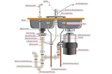 Haus :: Sanitärinstallation :: Beispiele für Anschlüsse