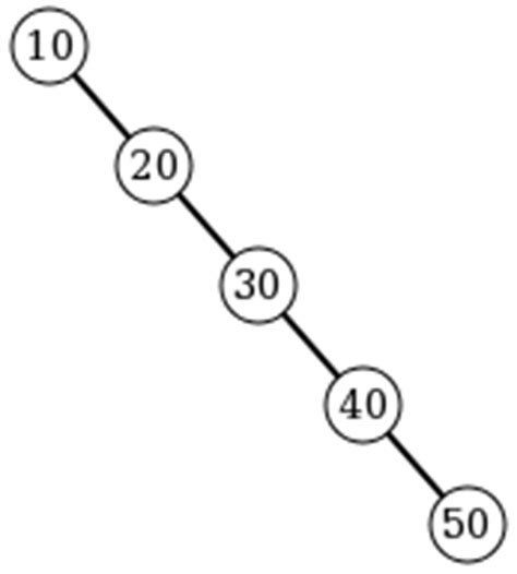 Worst Scenario Binary Search Avl Trees