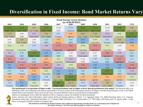 Quilt Chart by 2q13 Fixed Income Quilt Chart As Bonds