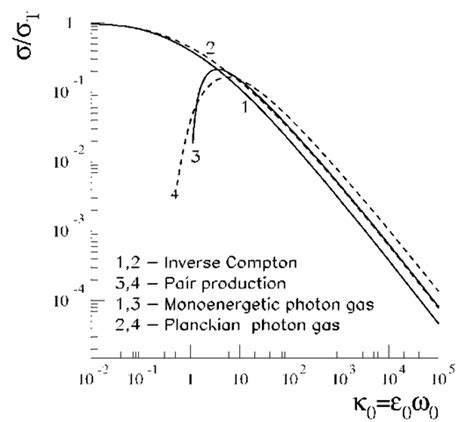 compton scattering cross section interactions with photon fields cosmic gamma radiation