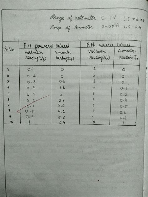 prospecting physics chemistry  list