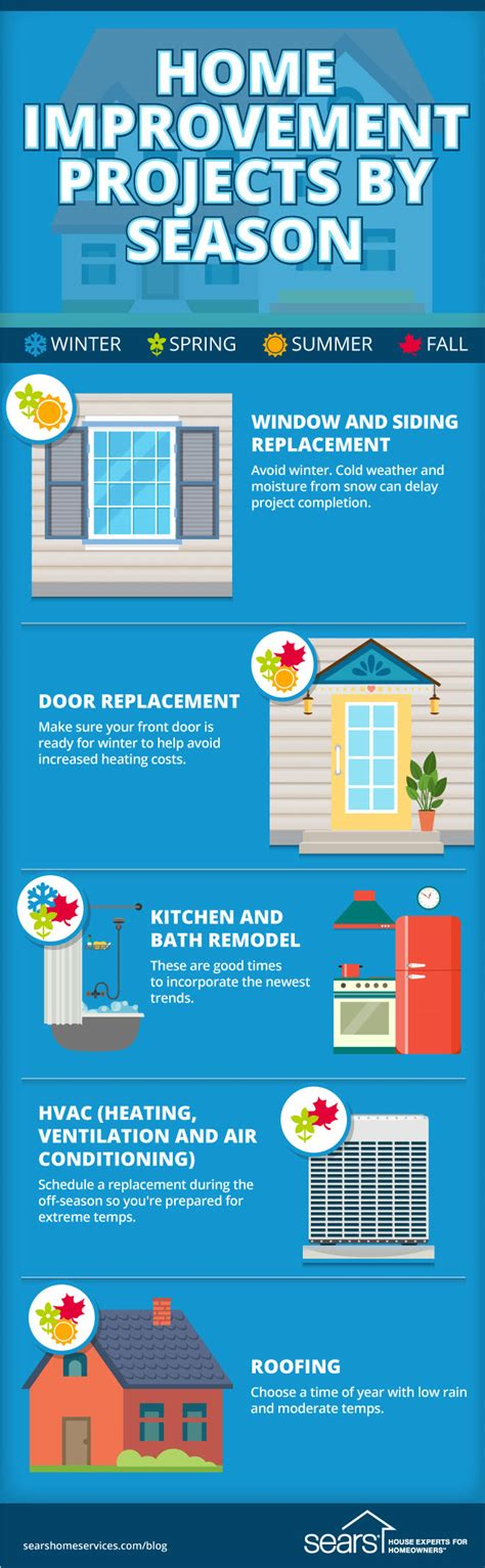 what s the best time for home improvement projects