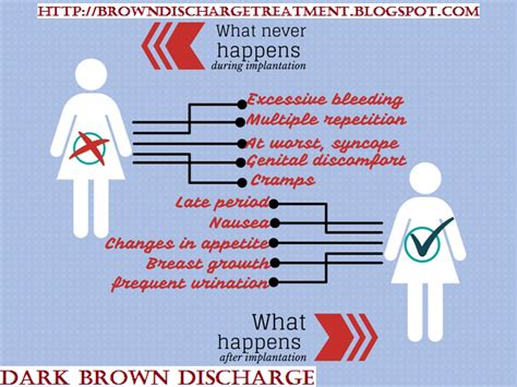 what color is spotting brown discharge 13 types of causes