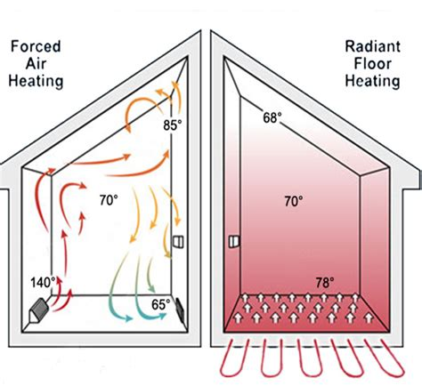 radiant floor heating piping diagram wonderful radiant heat systems diagram pictures