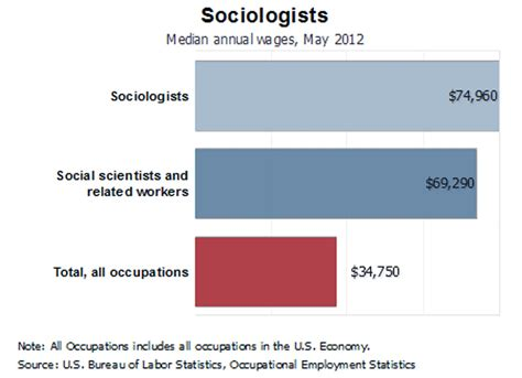 Wayne State Mba Salary by Career Options Sociology College Of Liberal Arts And