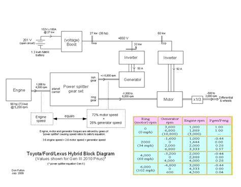 2003 toyota prius hybrid wiring diagram wiring diagram