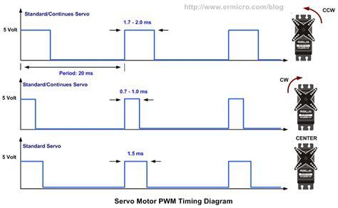 Lc Relay 1 Channel 5v Volt Dc Output 250vac 30vdc 10a Biru 86 pwm c serwomechanizm atmega8 elektroda pl