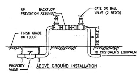 Air Gap Faucet Installation Aaa Backflow Testing Amp Repair Backflow Info