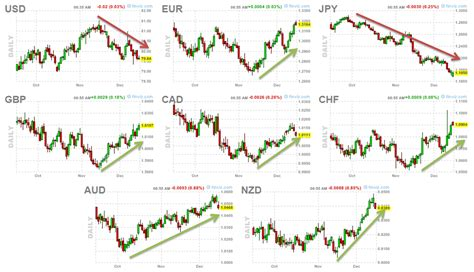 pattern trading limited analysing fx with futures charts fxtg forex tg pty ltd