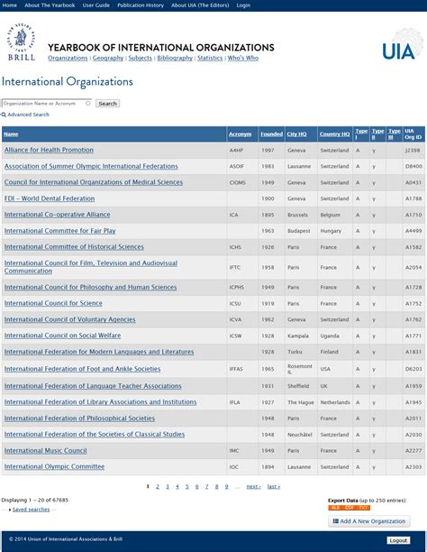 Leonette Nuttle Bs Mba Phone by The Yearbook Of International Organizations Union Of Go