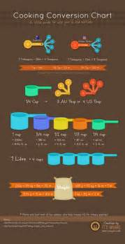 cooking infographic 14 infographics to help organize your kitchen visually blog