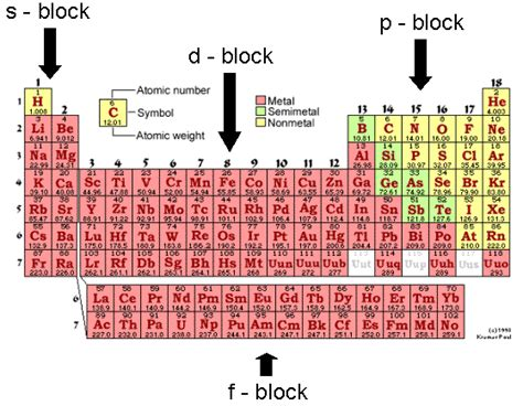 new f block on the periodic table periodic