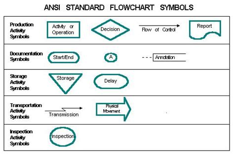 ansi flowchart assignment center the ansi standard flowchart symbols