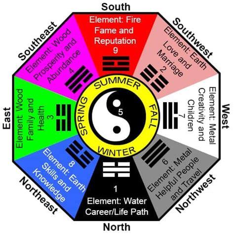 color of the year 2017 feng shui southeast bagua bedroom psoriasisguru com