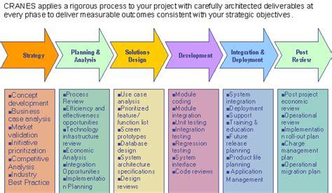 Model Software business model software business model
