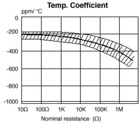 carbon resistor temperature coefficient resistor temperature coefficient ppm 28 images temperature coefficient of resistor ppm 28