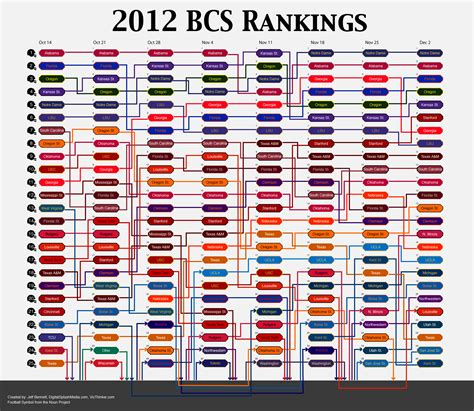 college football team colors 2012 bcs ap college football rankings infographics