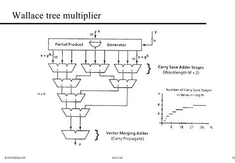 wallace tree multiplier tutorial cmos arithmetic circuits