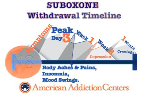 Suboxone Detox Timeline by Suboxone Withdrawal Symptoms Timeline Detox Treatment