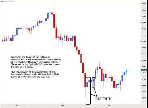 trading pattern hammer understanding hammer candlesticks