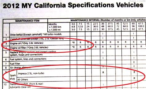 subaru impreza 2012 maintenance schedule 2012 impreza subaru specs options dimensions and more
