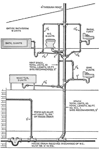 home drainage system diagram how to clear blocked drains